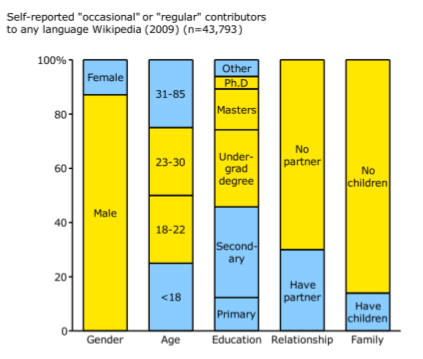 Chart showing demographics of wikipedia contributors - self-reported