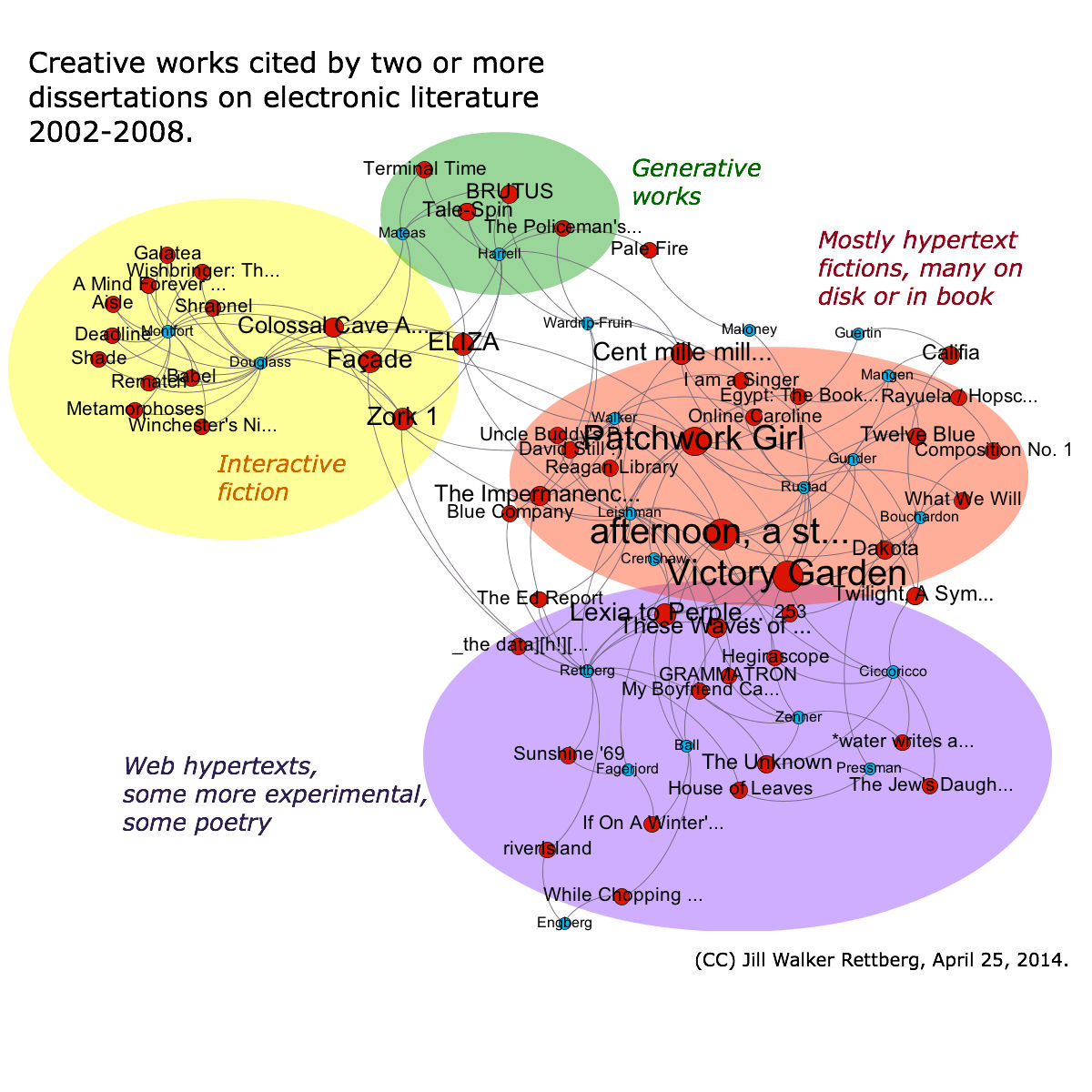 Network graph showing creative works cited by two or more dissertations on electronic literature between 2002 and 2008.