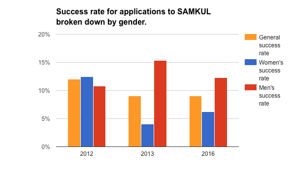 SAMKUL-success-rate-by-gender