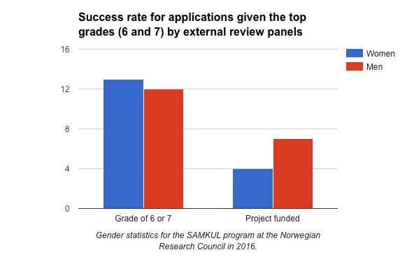 SAMKUL-top-grades-and-funding-by-gender