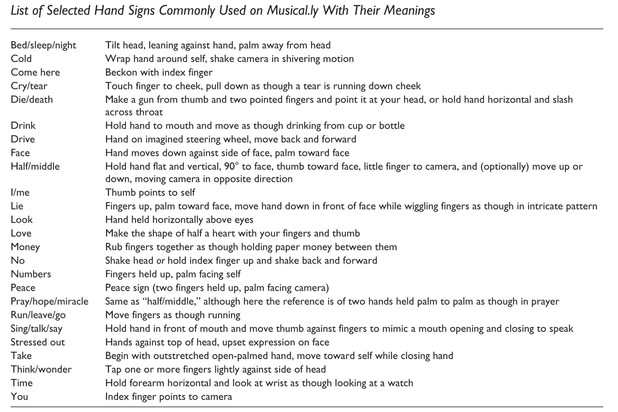 Hand Signs On Musical Emoji For Video Jilltxt