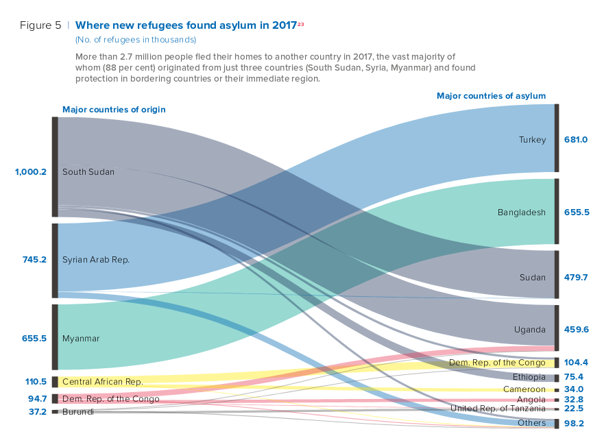 Data visualisation showing flows of refugees from some countries to others.